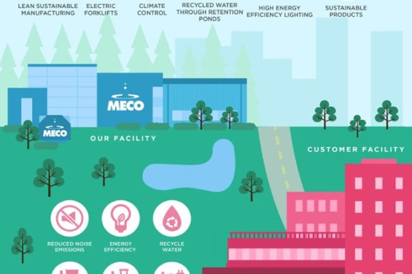 MECO and sustainability