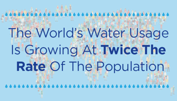 the world's water usage is growing at twice the rate of the population