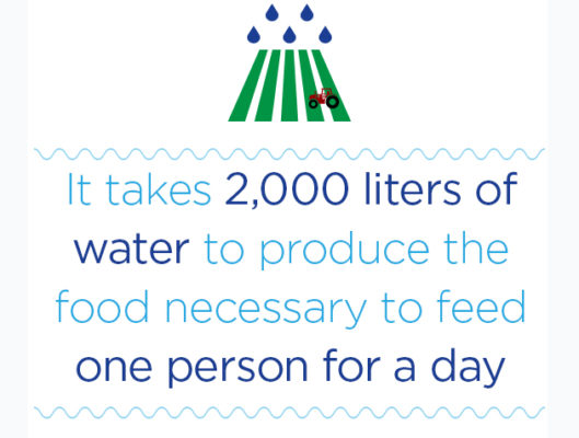 water needed to feed people