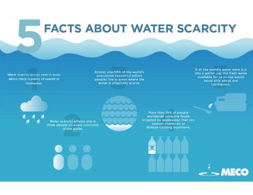 Water Scarcity Quiz