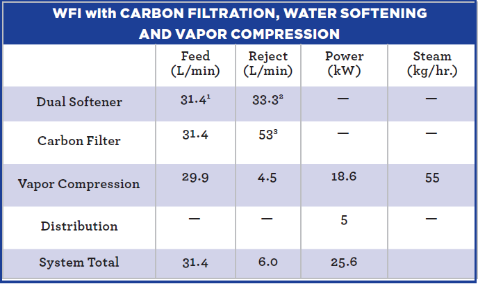 WFI with carbon filtration, water softening and vapor compression