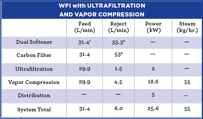 WFI with ultrafiltration and vapor compression