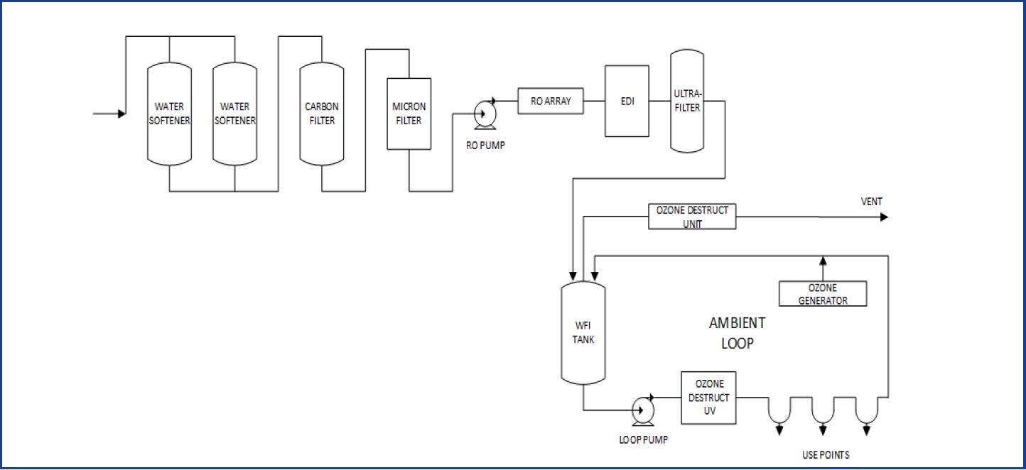basic membrane-based WFI production system