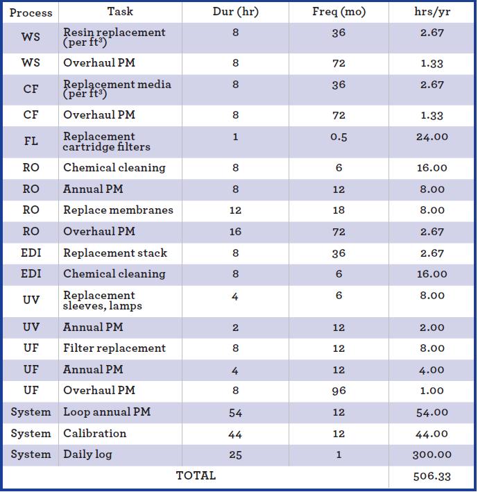 Basic maintenance schedule for RO/EDI/UF system