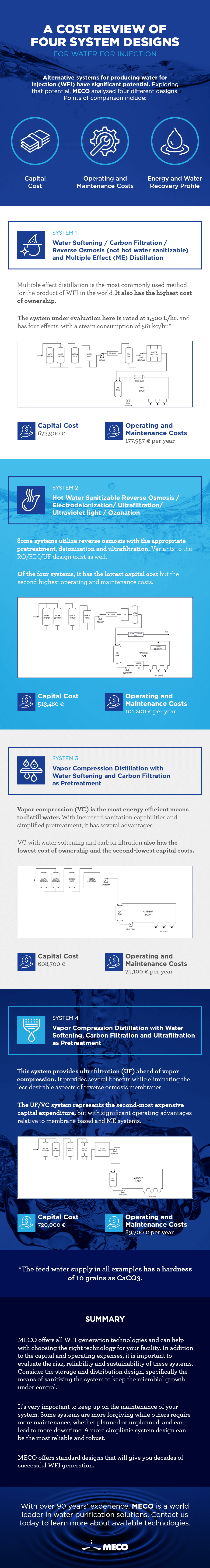 cost review of four system designs for water for injection