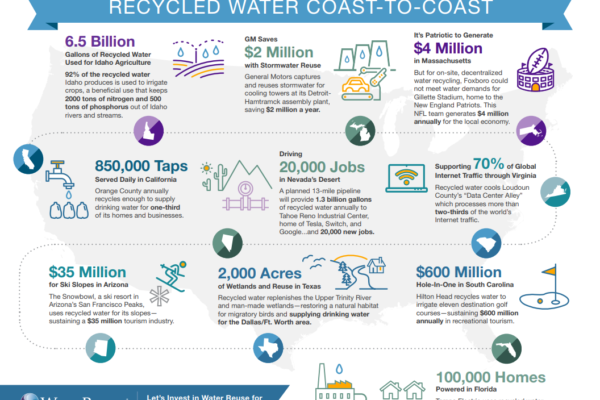 water-reuse-infographic